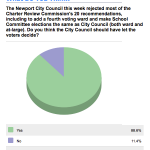 Sign the Petition – asking Newport City Council to allow voters to decide ward representation issues.
